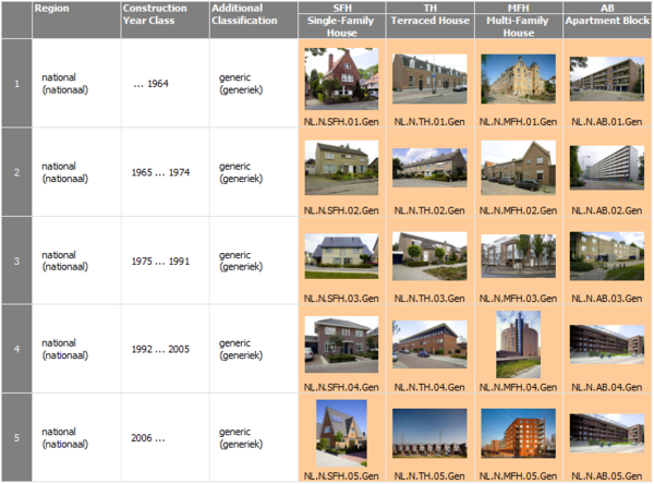 Nl the netherlands for Types of houses to build
