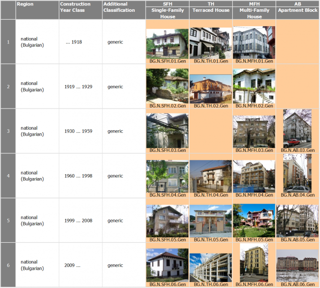 Bg bulgaria for Different types of homes to build